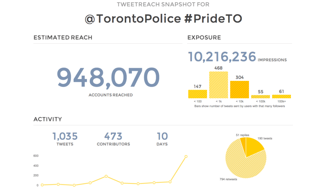 Using analytics on 'TweetReach' the @TorontoPolice twitter account on hash tag #PrideTO reached 948,070 accounts with 10,216,236 impressions.